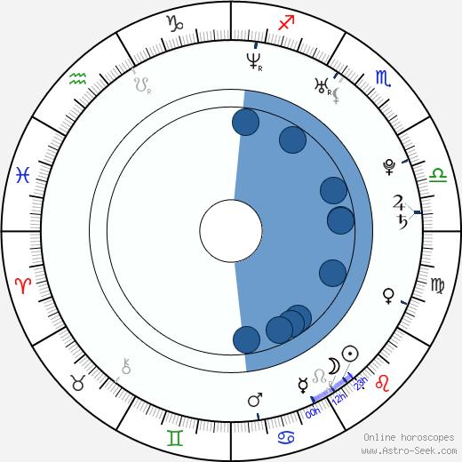 Lisa Wilhoit wikipedia, horoscope, astrology, instagram