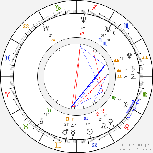 Ľuboš Kostelný birth chart, biography, wikipedia 2019, 2020