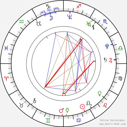 Lucie Hrstková день рождения гороскоп, Lucie Hrstková Натальная карта онлайн