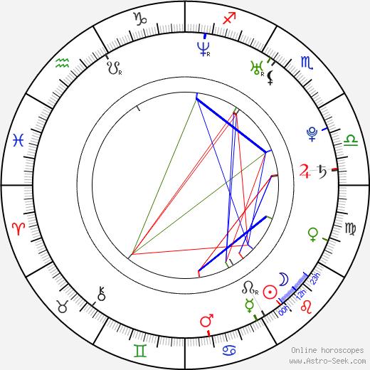 M. Shadows astro natal birth chart, M. Shadows horoscope, astrology