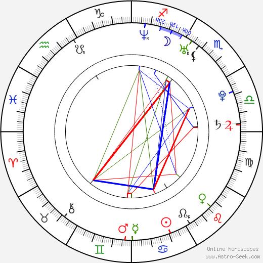 Мартин Адамски Martin Adamský день рождения гороскоп, Martin Adamský Натальная карта онлайн