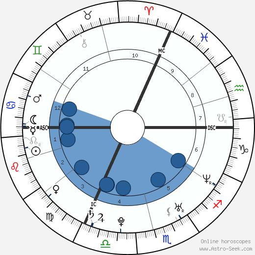 Maureen Nisima wikipedia, horoscope, astrology, instagram