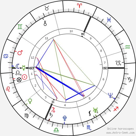 Морин Низима Maureen Nisima день рождения гороскоп, Maureen Nisima Натальная карта онлайн
