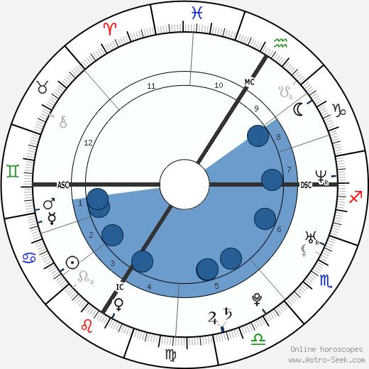 Mélanie Thierry wikipedia, horoscope, astrology, instagram
