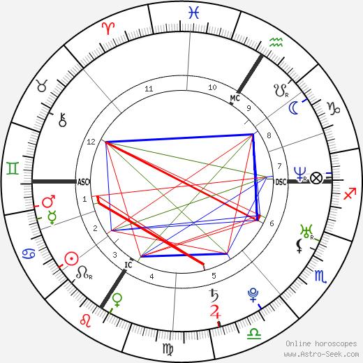 Mélanie Thierry tema natale, oroscopo, Mélanie Thierry oroscopi gratuiti, astrologia