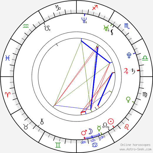 Michaela Alexanderová birth chart, Michaela Alexanderová astro natal horoscope, astrology