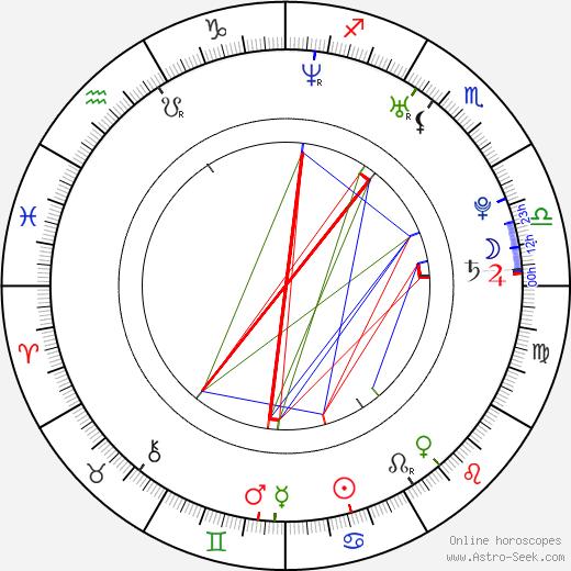Michal Sitko astro natal birth chart, Michal Sitko horoscope, astrology