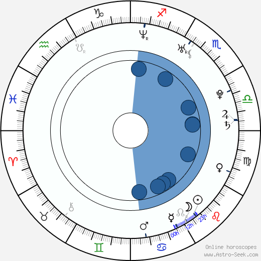 Nicky Hayden wikipedia, horoscope, astrology, instagram