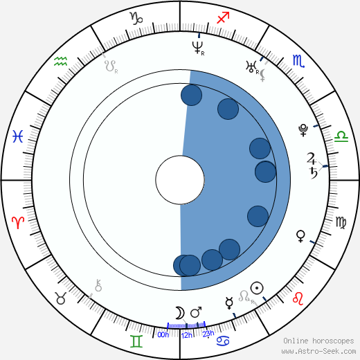 Patrick Adams wikipedia, horoscope, astrology, instagram