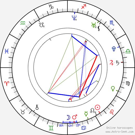 Patrick Adams день рождения гороскоп, Patrick Adams Натальная карта онлайн