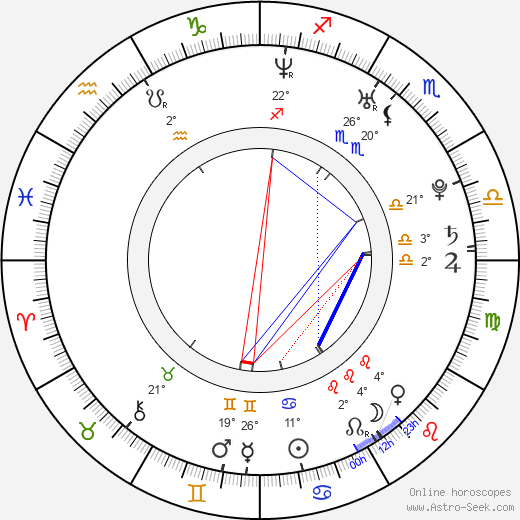 Petr Kutheil birth chart, biography, wikipedia 2019, 2020
