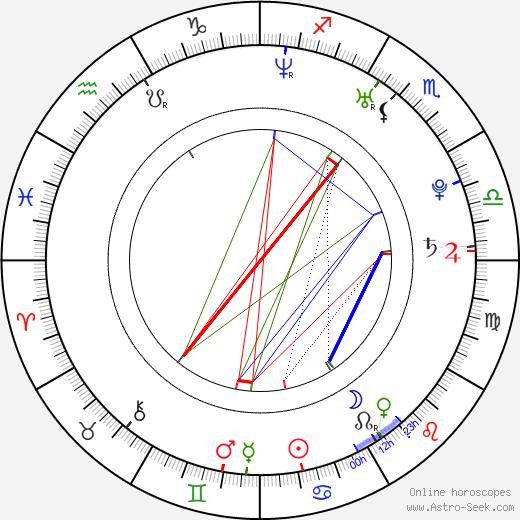 Petr Kutheil день рождения гороскоп, Petr Kutheil Натальная карта онлайн