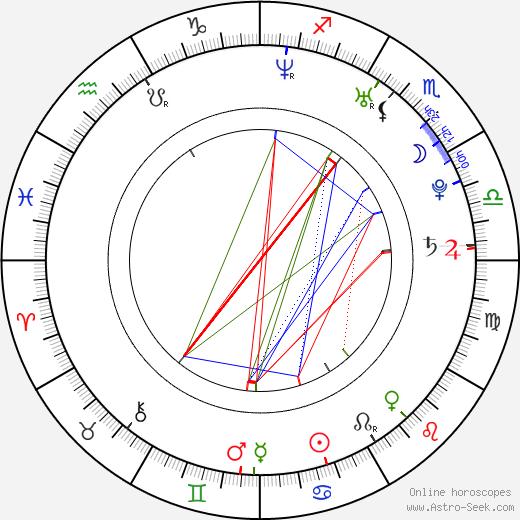 Róbert Jež tema natale, oroscopo, Róbert Jež oroscopi gratuiti, astrologia