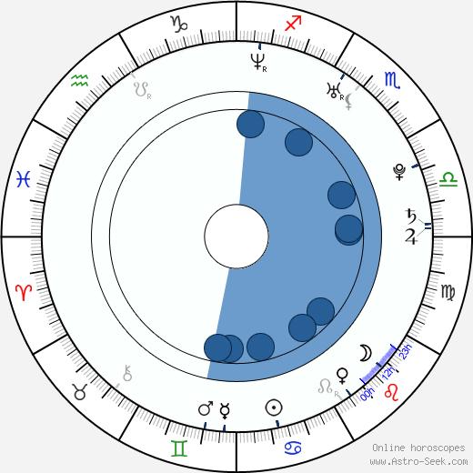 Romain Gavras wikipedia, horoscope, astrology, instagram