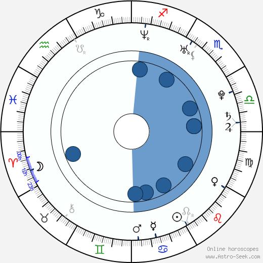 Steve Jocz wikipedia, horoscope, astrology, instagram