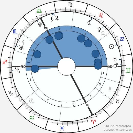 Tahar Rahim wikipedia, horoscope, astrology, instagram