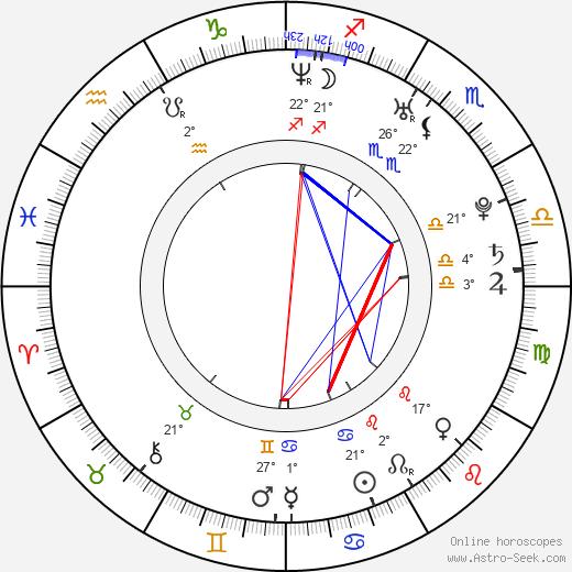 Trevor Fehrman birth chart, biography, wikipedia 2019, 2020