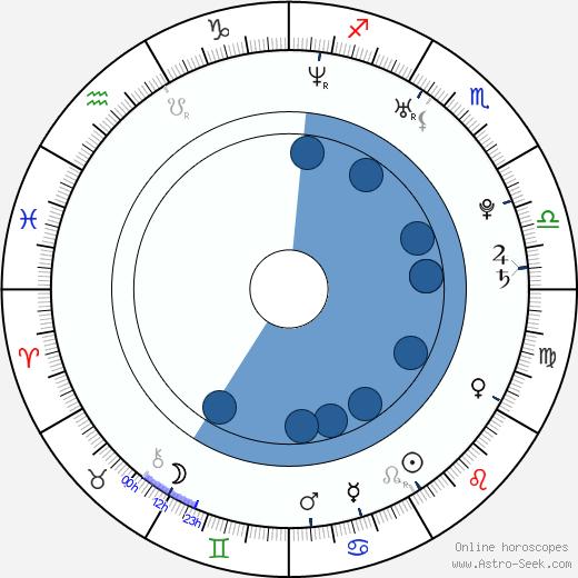 Vildan Atasever wikipedia, horoscope, astrology, instagram