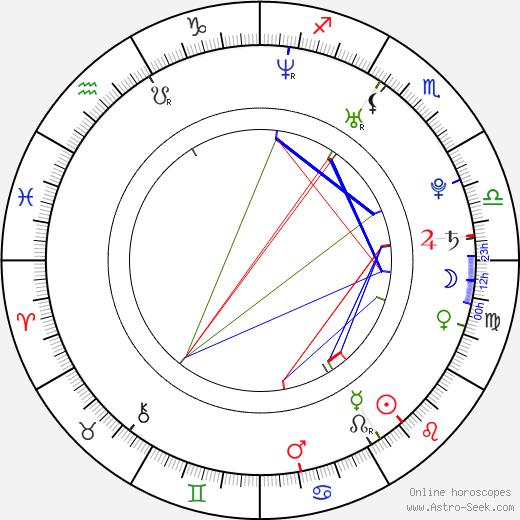 Aaron Haddad birth chart, Aaron Haddad astro natal horoscope, astrology