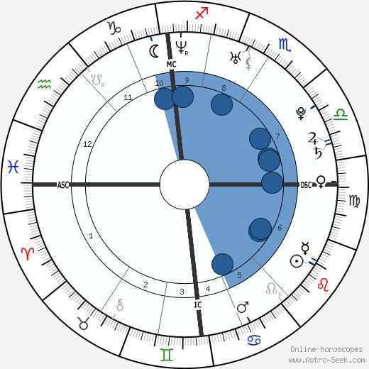 Alan Richard Mackin wikipedia, horoscope, astrology, instagram