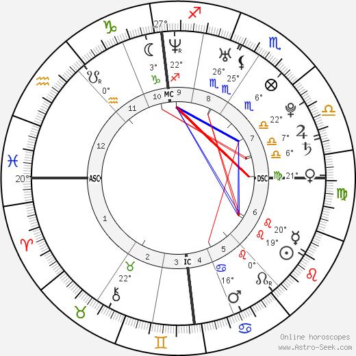 Alan Richard Mackin birth chart, biography, wikipedia 2020, 2021