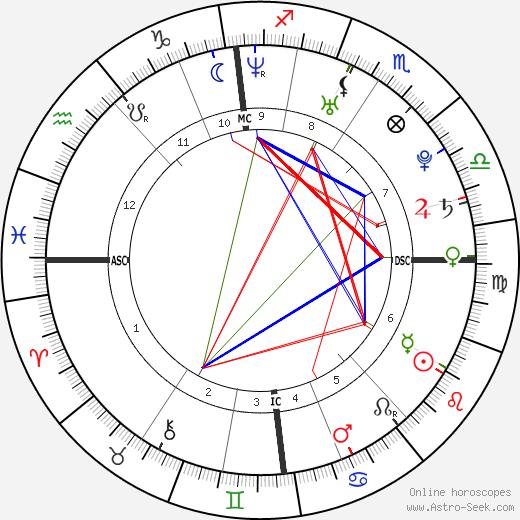 Alan Richard Mackin birth chart, Alan Richard Mackin astro natal horoscope, astrology