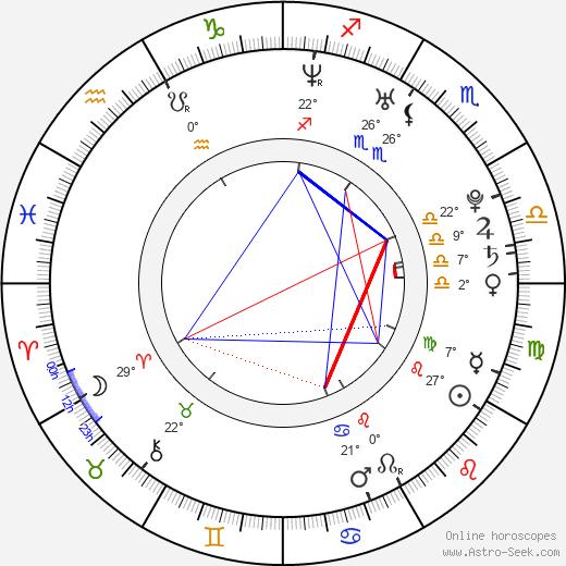 Alejandro Chabán birth chart, biography, wikipedia 2019, 2020