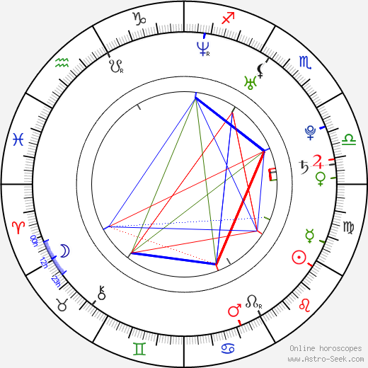 Ali Liebert birth chart, Ali Liebert astro natal horoscope, astrology
