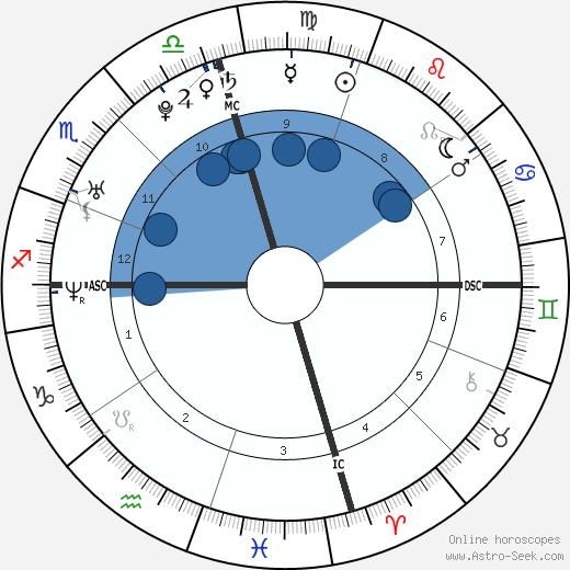 Barbara Ayala Thomas wikipedia, horoscope, astrology, instagram
