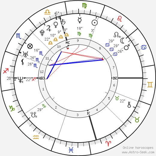 Barbara Ayala Thomas birth chart, biography, wikipedia 2019, 2020