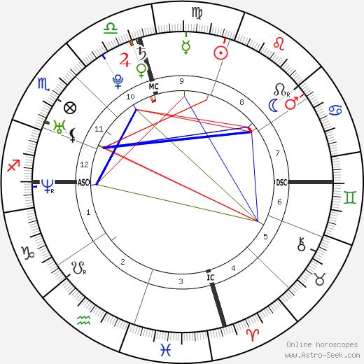 Barbara Ayala Thomas astro natal birth chart, Barbara Ayala Thomas horoscope, astrology