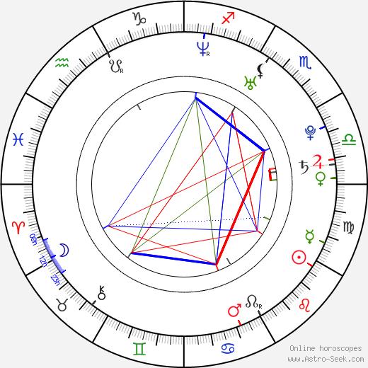 Ben Barnes birth chart, Ben Barnes astro natal horoscope, astrology