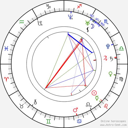 Bradley Mcintosh tema natale, oroscopo, Bradley Mcintosh oroscopi gratuiti, astrologia