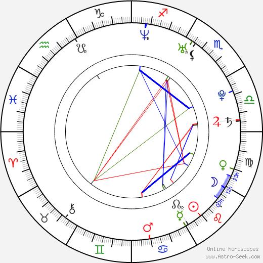 Brett Chukerman birth chart, Brett Chukerman astro natal horoscope, astrology
