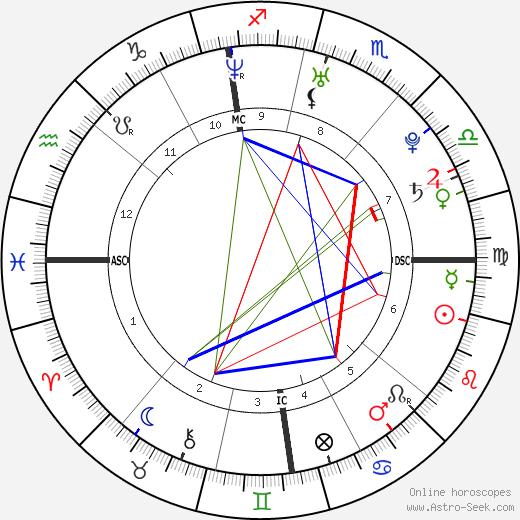 Brittany O'Neill tema natale, oroscopo, Brittany O'Neill oroscopi gratuiti, astrologia