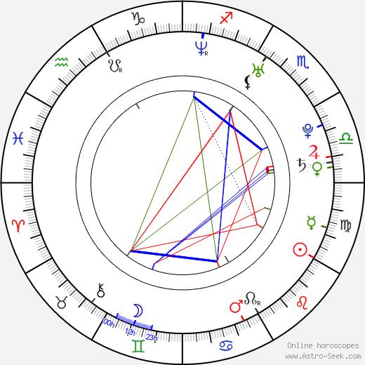 Cecílie Jílková birth chart, Cecílie Jílková astro natal horoscope, astrology