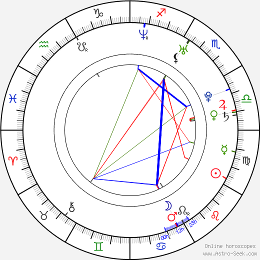 Christina Cindrich astro natal birth chart, Christina Cindrich horoscope, astrology