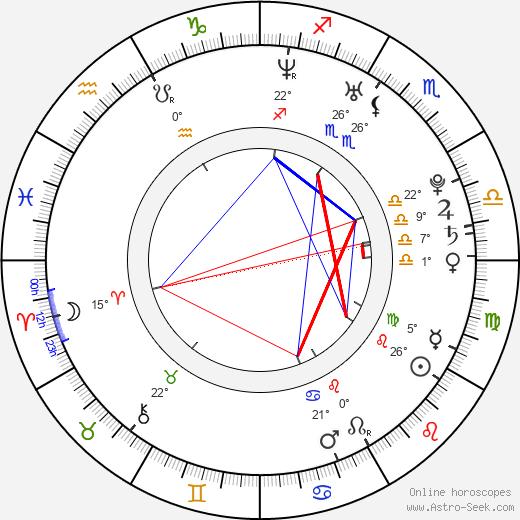 Claudia Salinas birth chart, biography, wikipedia 2018, 2019