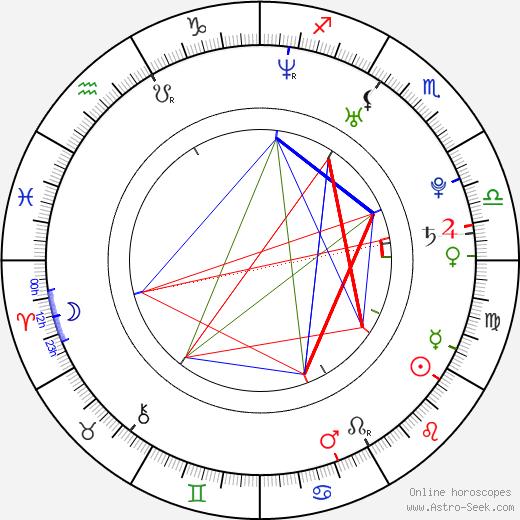Claudia Salinas astro natal birth chart, Claudia Salinas horoscope, astrology
