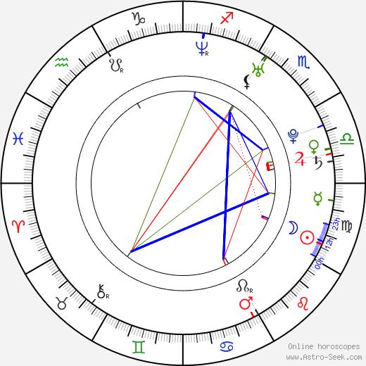 Dennis Oh birth chart, Dennis Oh astro natal horoscope, astrology