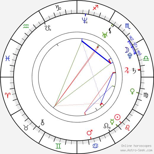 Diana Poth astro natal birth chart, Diana Poth horoscope, astrology