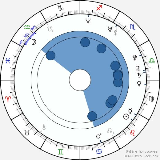 Erica Edd wikipedia, horoscope, astrology, instagram