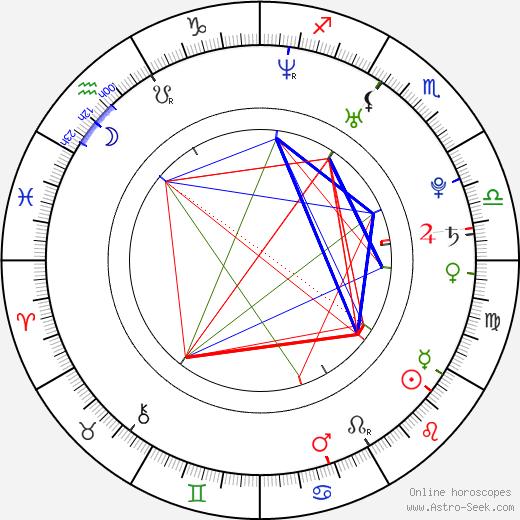 Erica Edd birth chart, Erica Edd astro natal horoscope, astrology