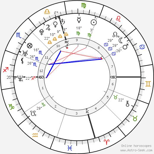 Gwyneth Gonzales Thomas birth chart, biography, wikipedia 2018, 2019