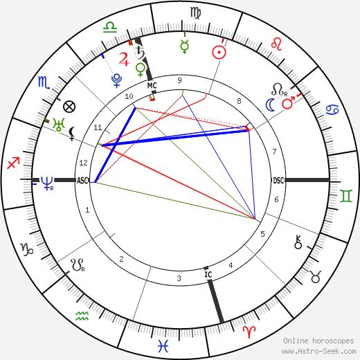 Gwyneth Gonzales Thomas astro natal birth chart, Gwyneth Gonzales Thomas horoscope, astrology