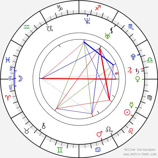 Hannu-Pekka Parviainen astro natal birth chart, Hannu-Pekka Parviainen horoscope, astrology