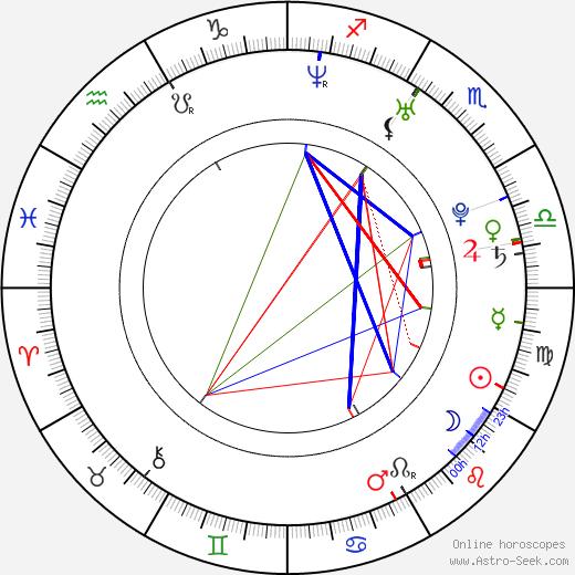 Holley Fain astro natal birth chart, Holley Fain horoscope, astrology