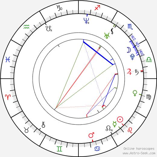 Irina Rakhmanova birth chart, Irina Rakhmanova astro natal horoscope, astrology