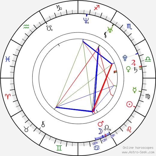 Jana Kaslová tema natale, oroscopo, Jana Kaslová oroscopi gratuiti, astrologia