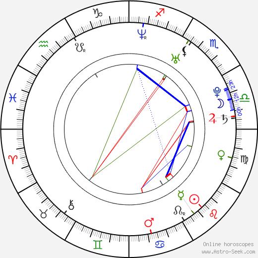 Jana Plodková день рождения гороскоп, Jana Plodková Натальная карта онлайн